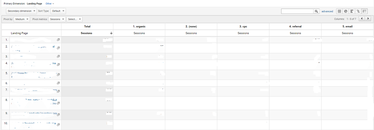 Google Analytics Pivot Tables – Structure and Examples