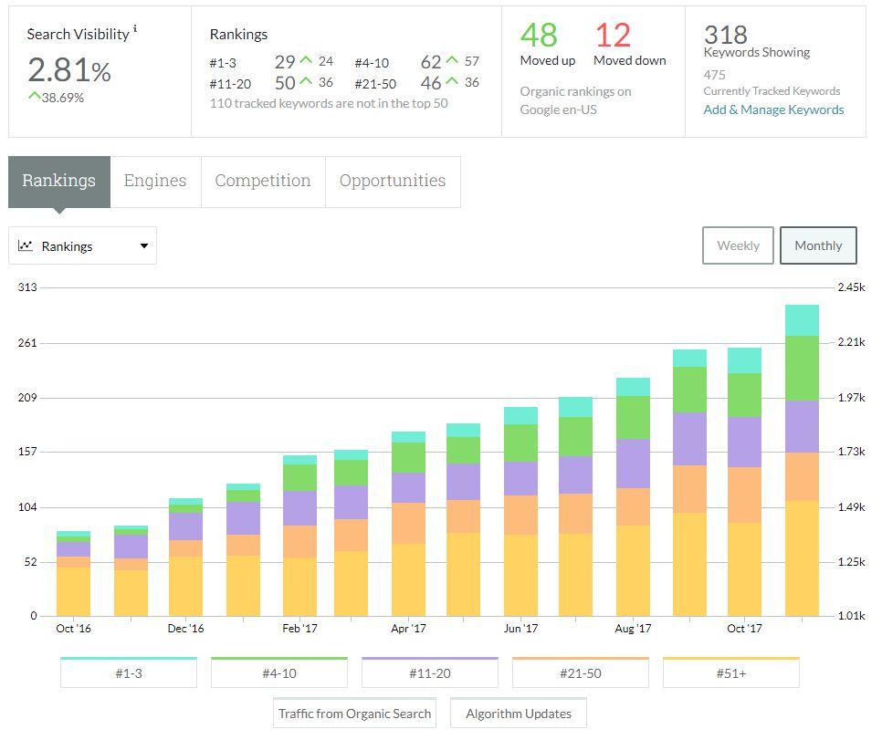 SEO Blogging Case Study - Keyword Rankings