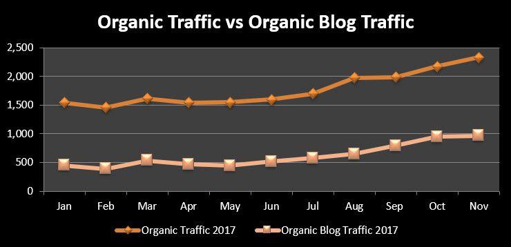 SEO Case Study - Organic Traffic vs Organic Blog Traffic
