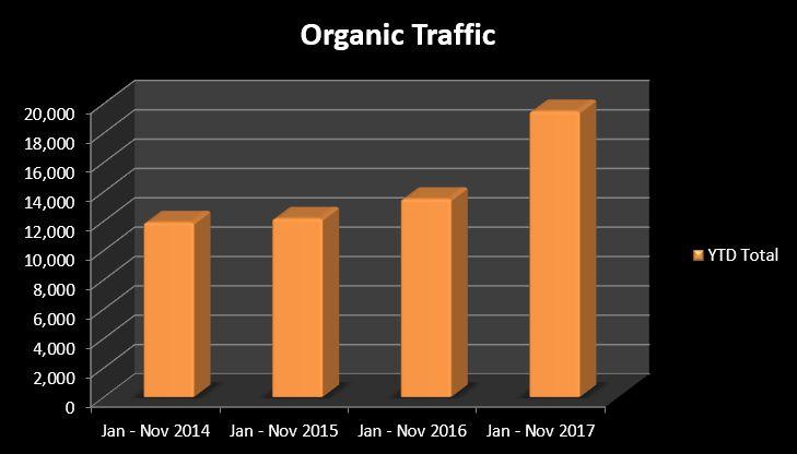 SEO Blogging Case Study - Organic Traffic