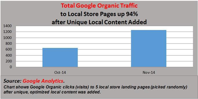 Google Local Store Pages Organic Traffic Increase Case Study
