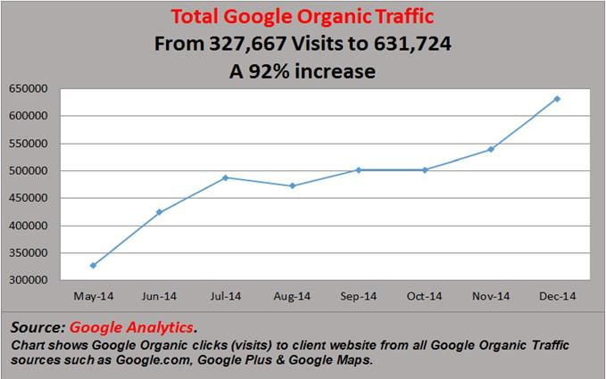 Google Organic Traffic Increase Case Study