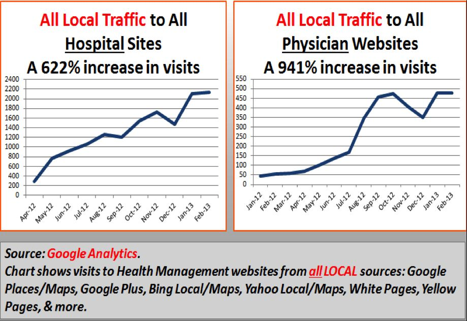 Improve Your Local SEO and Search Marketing Case Study