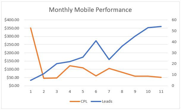 Monthly Mobile Performance - Paid Search Program Case Study