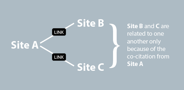 Co-citation - SEO Competitor Analysis