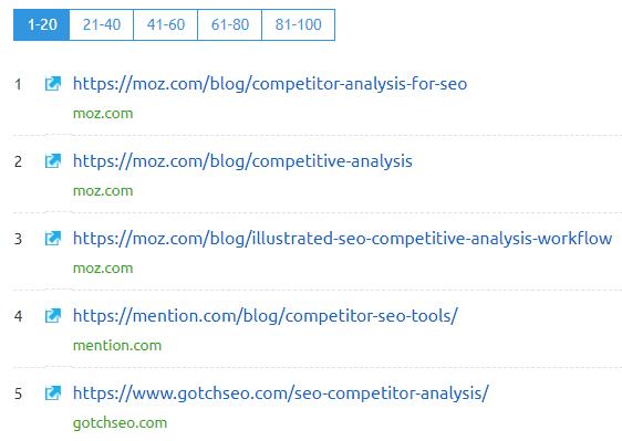SEMrush - SEO Competitor Analysis Tool