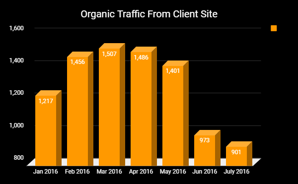 SEO Lead Generation - Organic Traffic