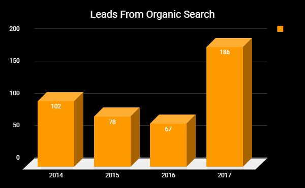 SEO Leads from Organic Search