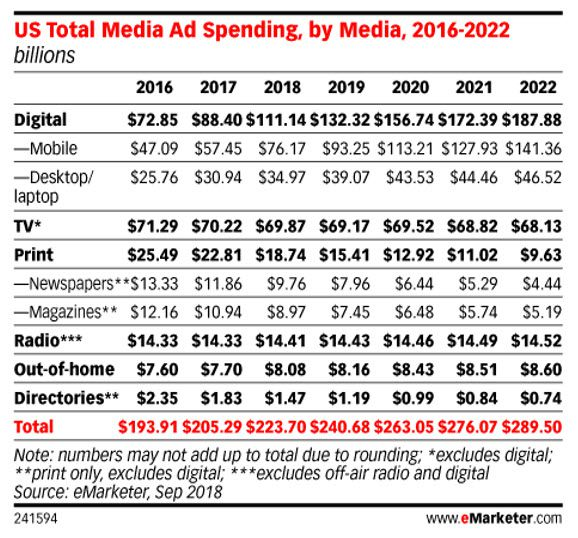 US Total Media Ad Spending 2016-2022