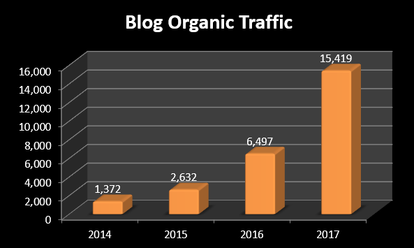 Increased Organic Blog Traffic