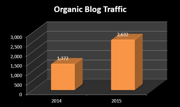 Organic Blog Traffic Increases