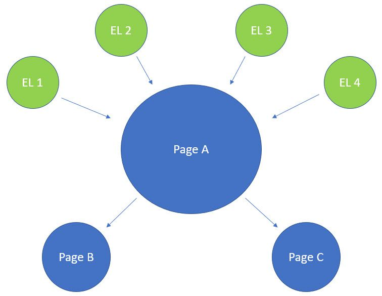 Internal Links Help SEO and Organic Traffic