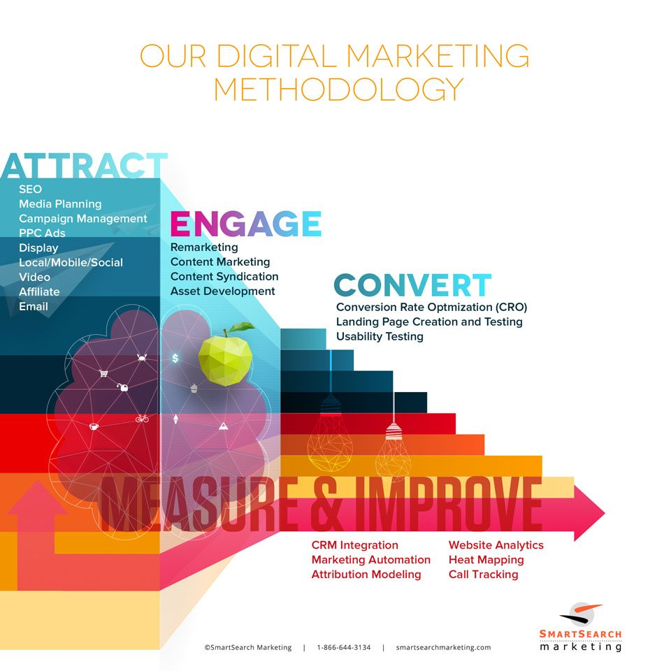 Digital Marketing Methodology
