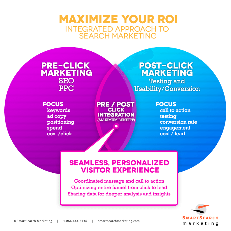 Integrated Search Marketing Infographic